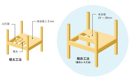 根太工法と剛床工法の比較図